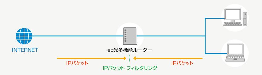IPパケットフィルタリング【eo光...