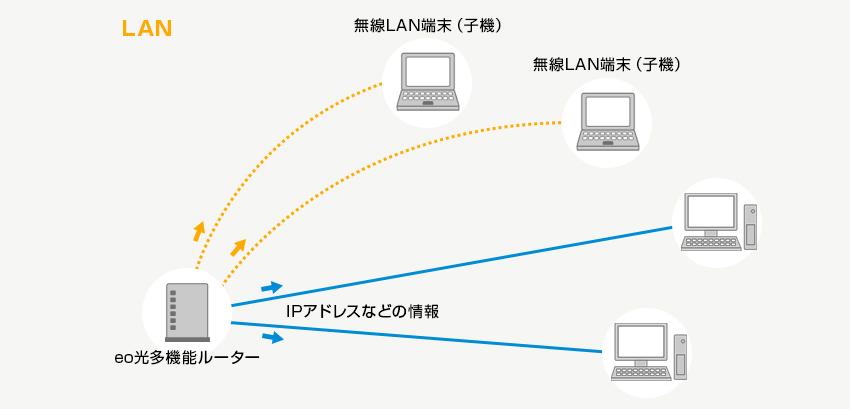 DHCPサーバー機能【eo光多機能ルーター(eoRT100)】|eoユーザー ...
