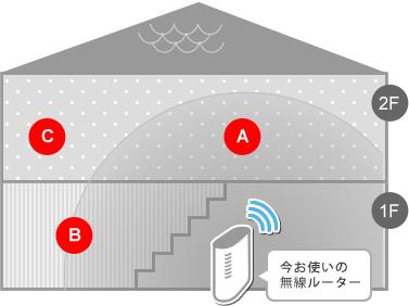 器 ワイファイ 中継 WIFIを隣の家でも使えるようにルーター&中継器を導入してみた WRM